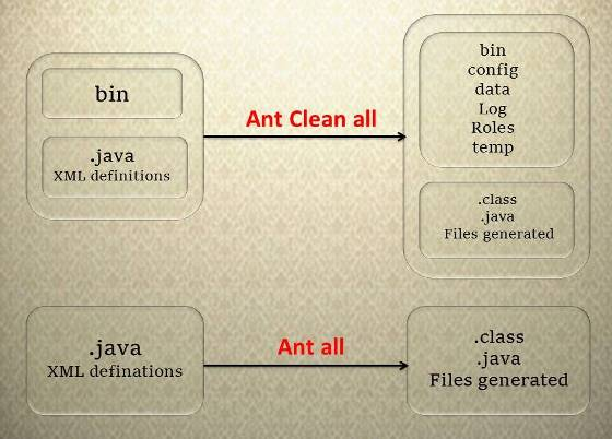 ant_all vs ant_clean_all
