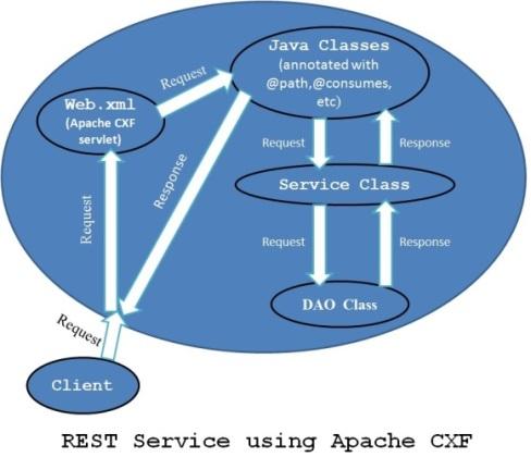 Apache-CXF_service_flow