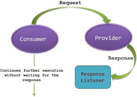 Asynchronous Request Response