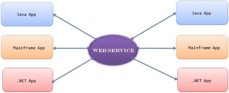 IntroductionToWebService