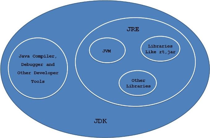 JDK_JRE_JVM