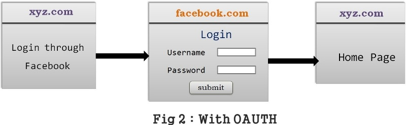 OAUTH_overview_fig02
