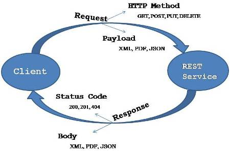 Rest Service Overview
