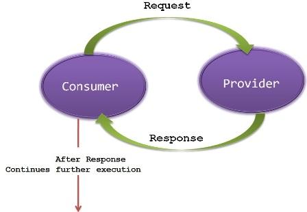 Synchronous Request Response