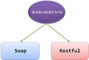 WebServiceTypes