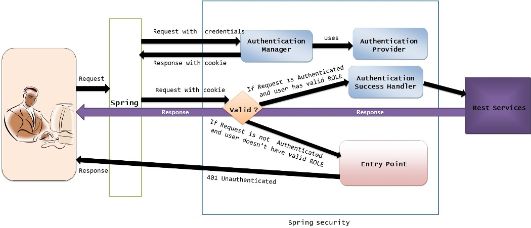 rest_security_basic_flow