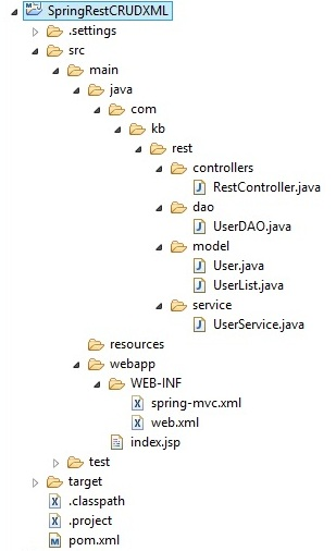 rest_spring_crud_xml_proj_structure