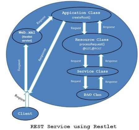 restlet_service_flow