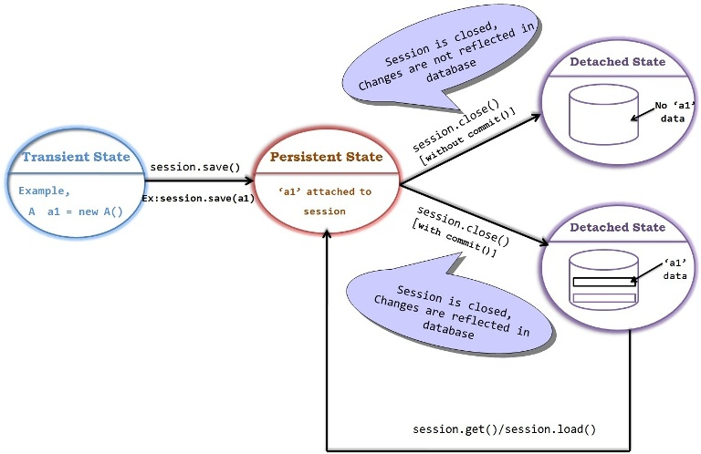 Hibernate_ObjectState_02