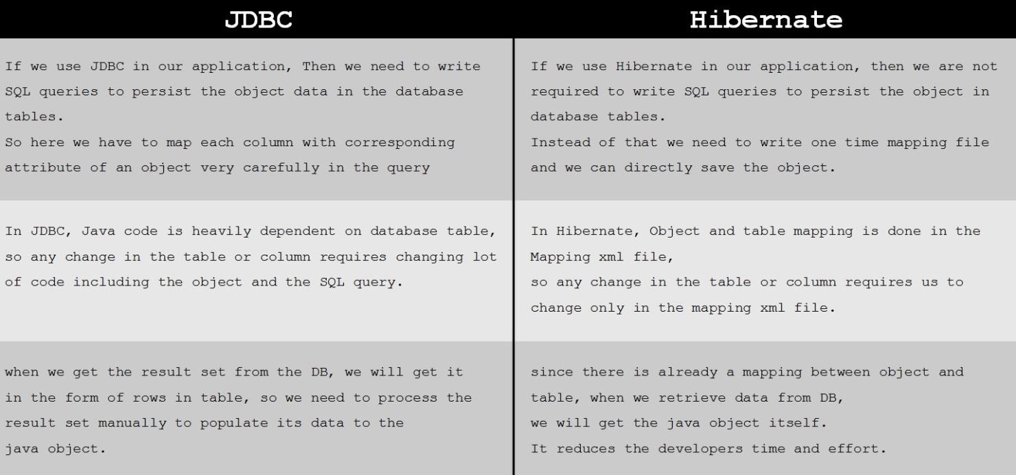 JDBC_VS_Hib1