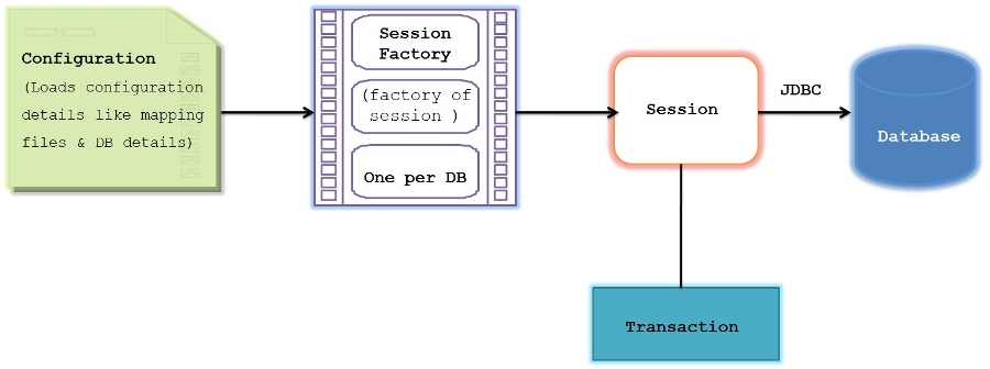 session_sacory_configuration