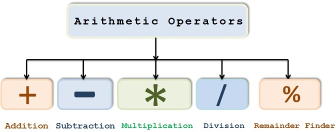 Arithmatic_operators