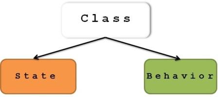 Class-states