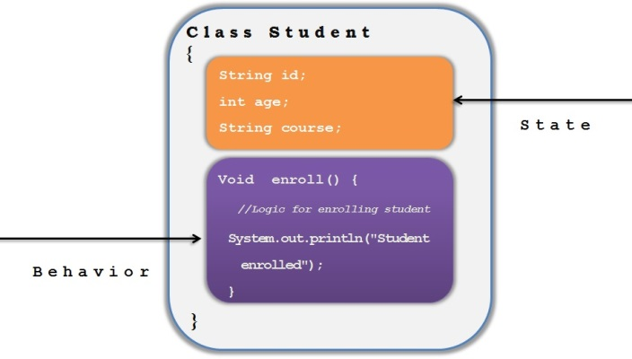Class and objects in Java | Javainsimpleway