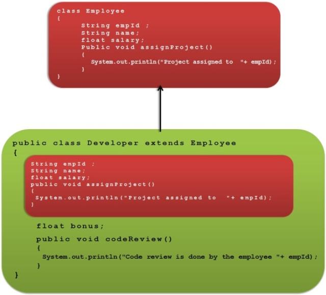 Inheritance in Java | Javainsimpleway