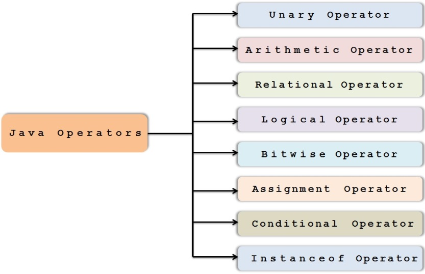 Java_operators