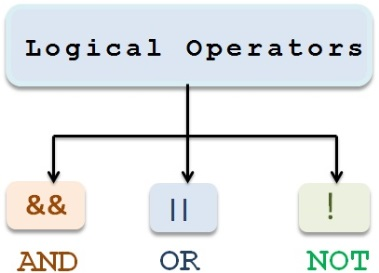 Logical_operators