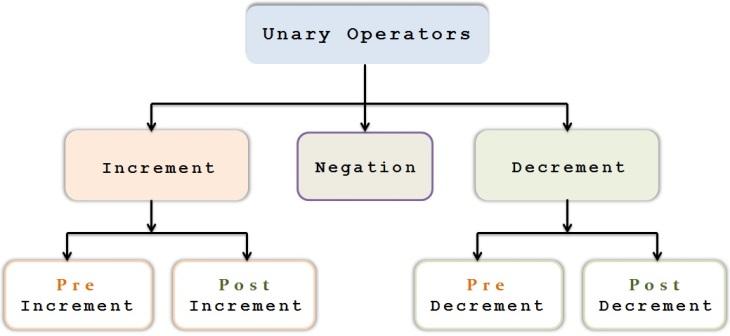 unary_operators