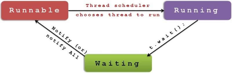 RunnableRunning_waiting_thread.jpg