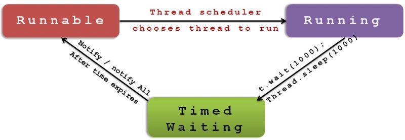 Timed_waiting_thread.jpg