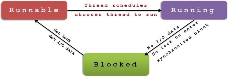 blocked_thread.jpg