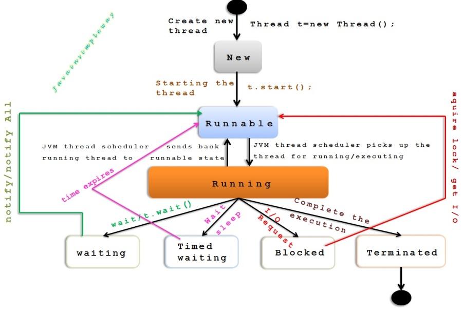 thread_life-cycle.jpg
