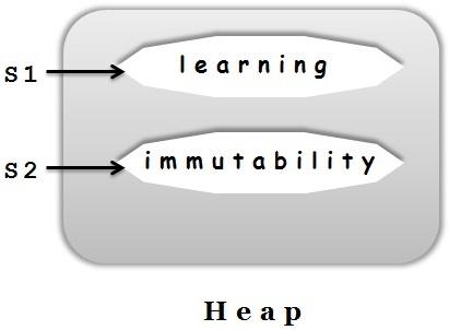 String_Immutability_Befor_Concat