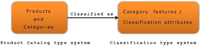 classification-system-overview1