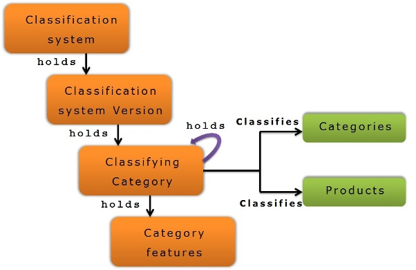 classification-system-overview2