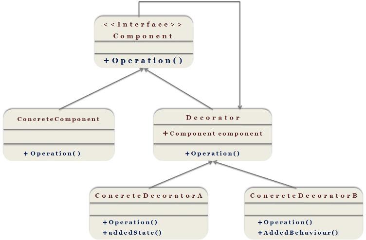 decore_design-pattern_1