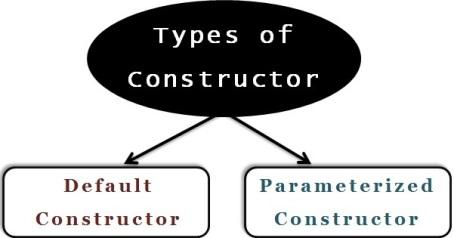 Constructor in Java | Javainsimpleway