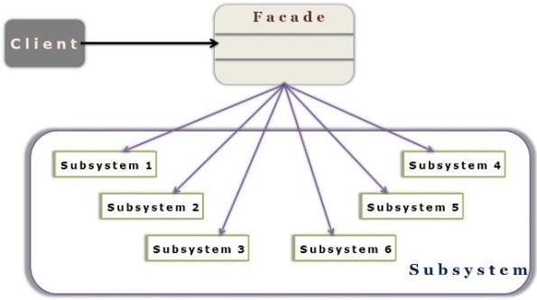 facade_pattern