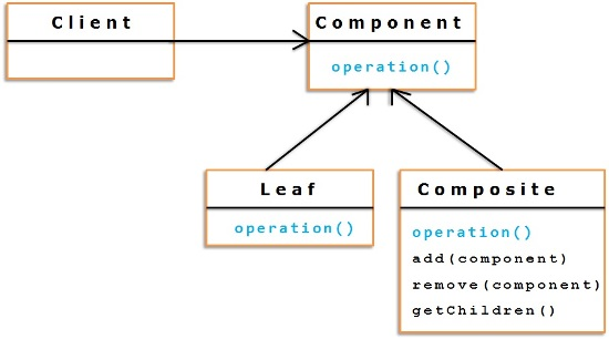 Composite_Pattern-class_diagram