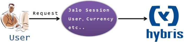 jalo_session_overview