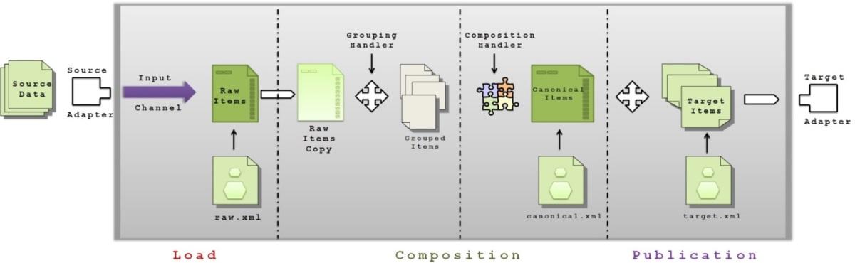 DataHub-Overview